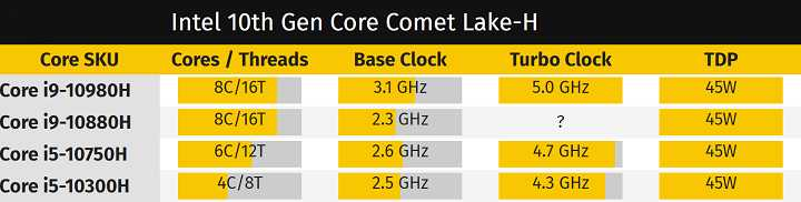 Intel Core i5-10300H Cinebench
