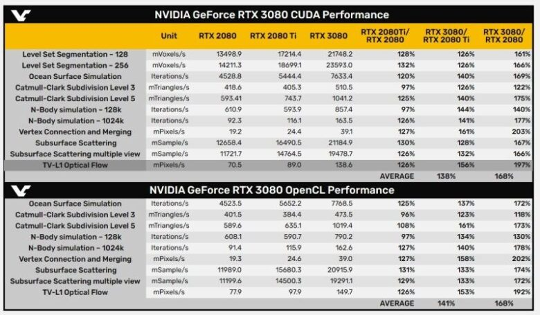 GeForce RTX 3080 Is 68% Faster Than RTX 2080