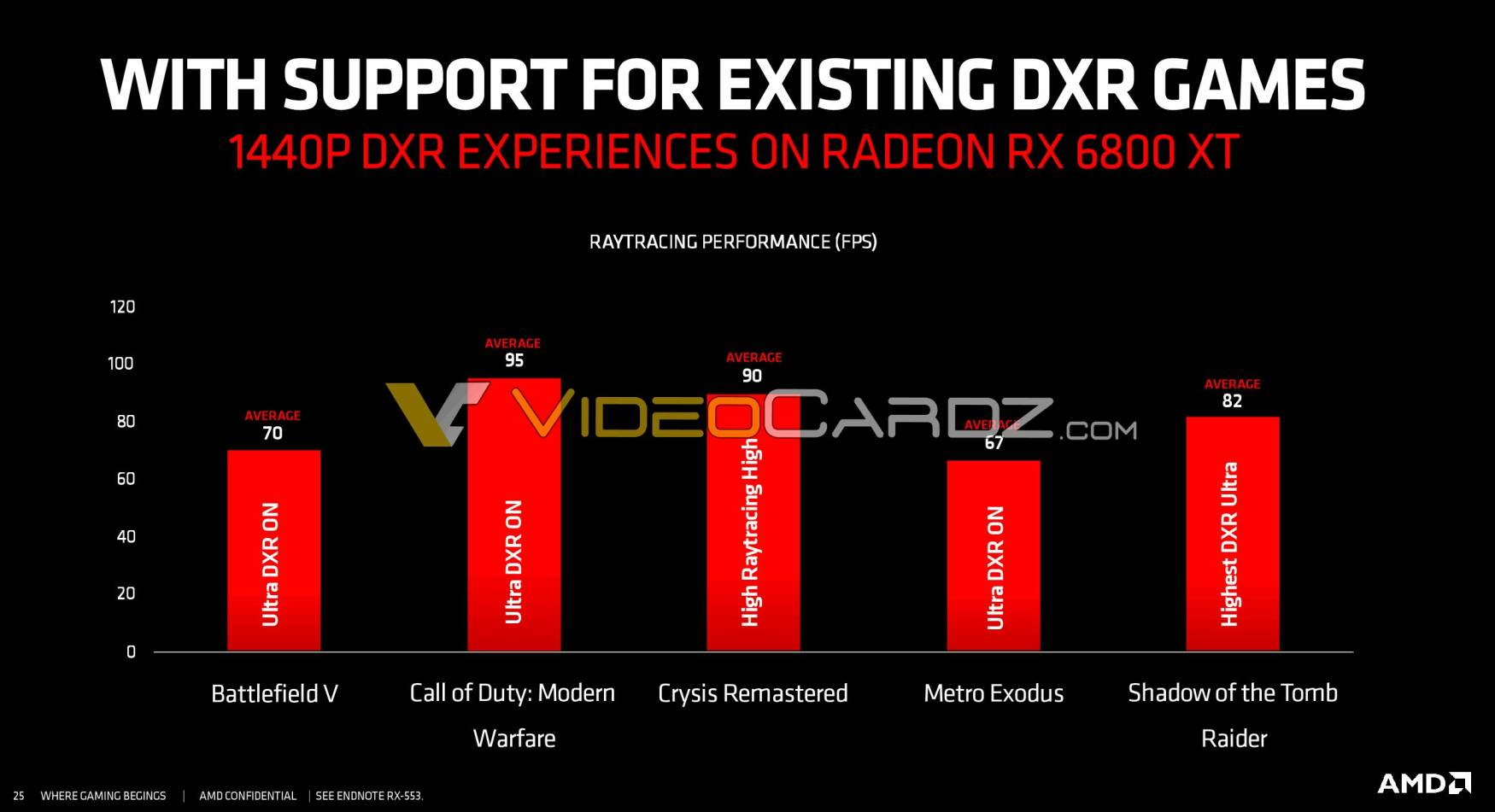 GeForce RTX 3080 Beats AMD Radeon RX 6800 XT in 1440p With Ray Tracing