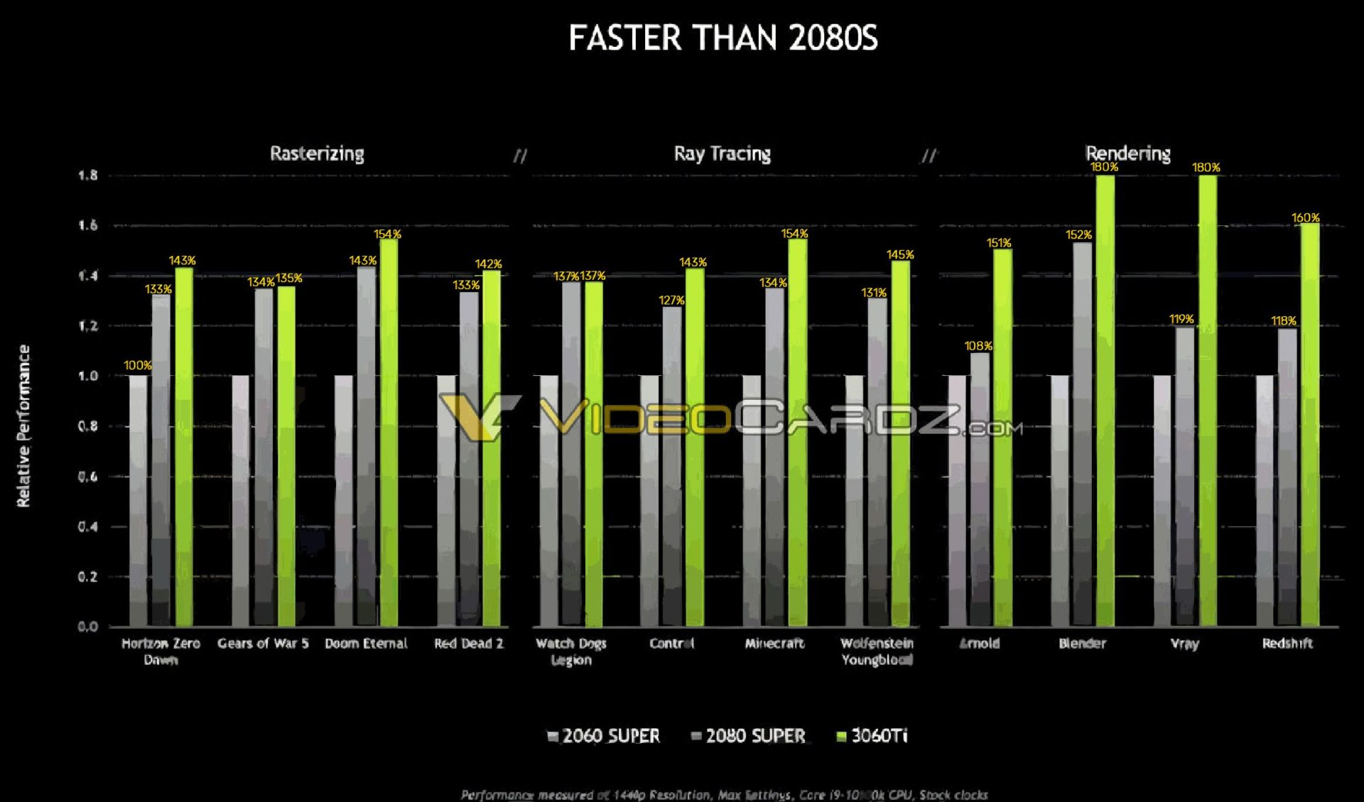 NVIDIA GeForce RTX 3060 Ti Confirmed To Be Faster Than RTX 2080 Super