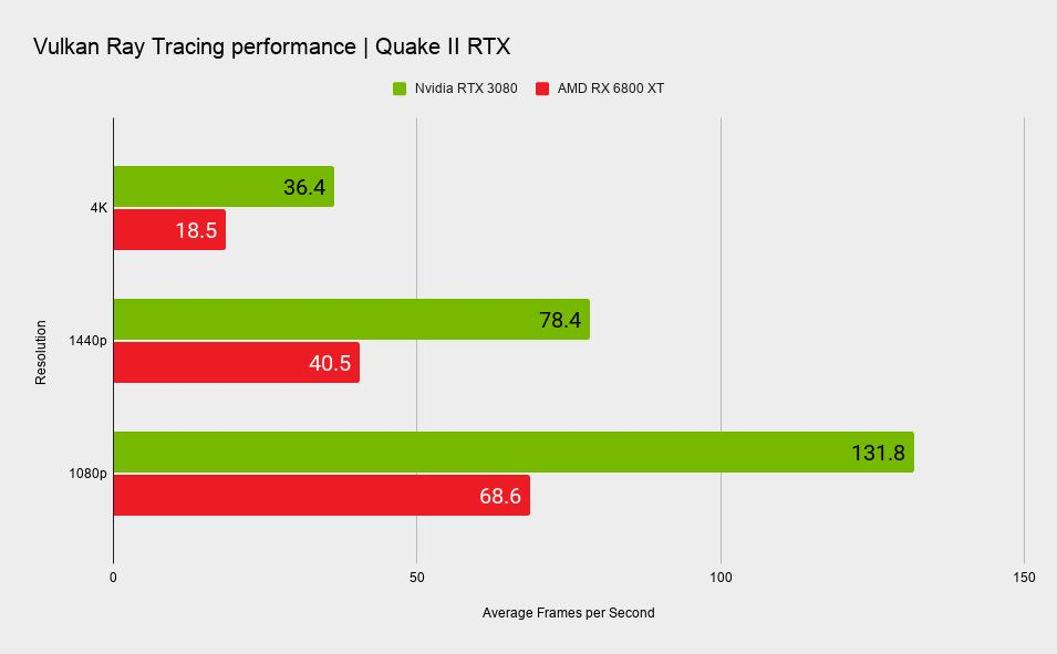 AMD Radeon RX 6800 XT Is Half The Frame Rate of GeForce RTX 3080 in Vulkan Ray Tracing Tests