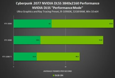 Cyberpunk 2077 Performance on RTX 3090 Leaked