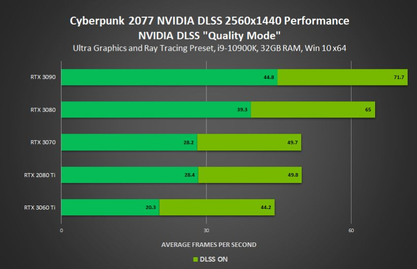 Cyberpunk 2077 Performance on RTX 3090 Leaked Images